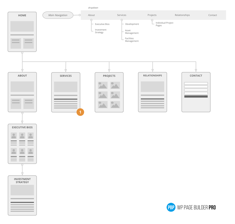 Visual Sitemap Example